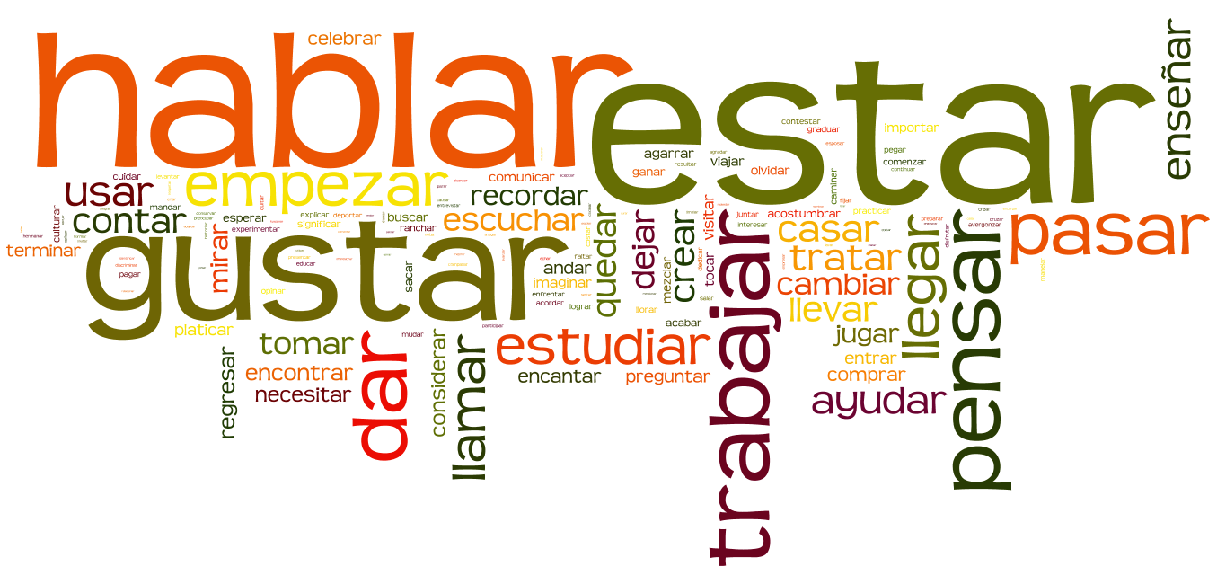 ar Verbs (Regular) Present Tense - Spanish Grammar in Context