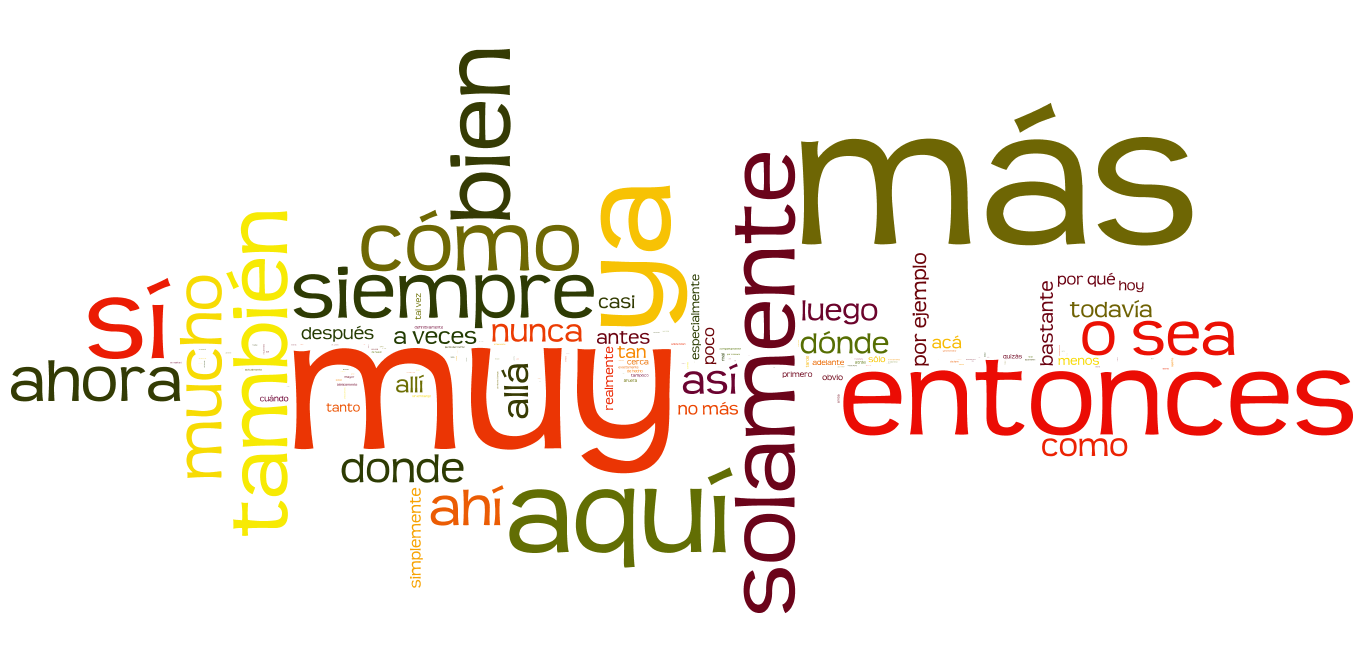 Introduction To Adverbs Spanish Grammar In Context