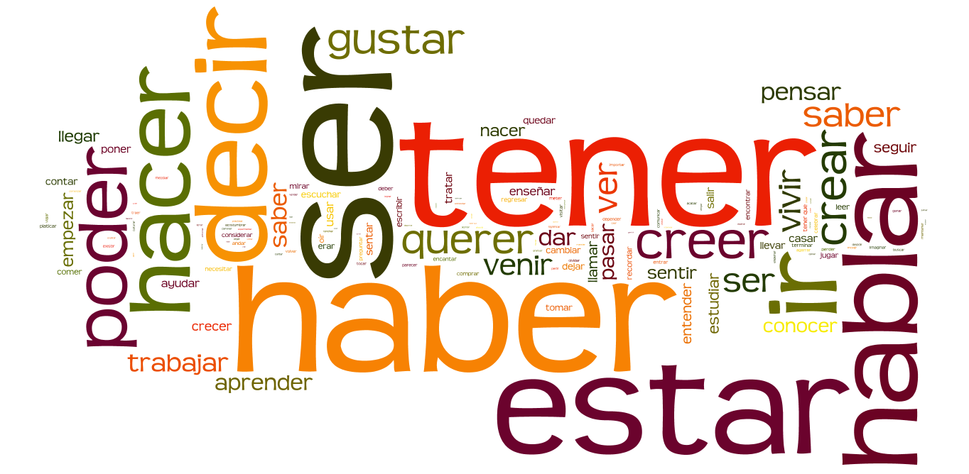Introduction To Verbs Spanish Grammar In Context